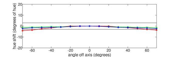 Gigabyte G32QC Vertical Hue Graph