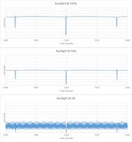 Sony X850F Backlight chart