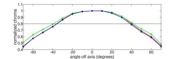 Acer Nitro XF243Y Vertical Chroma Graph