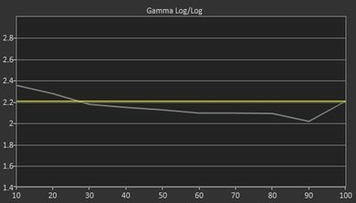 TCL S305 Pre Gamma Curve Picture