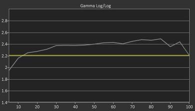LG SJ8500 Pre Gamma Curve Picture