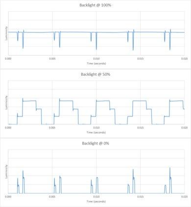 LG SM8600 Backlight chart