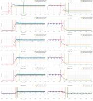 Sony X950H Response Time Chart