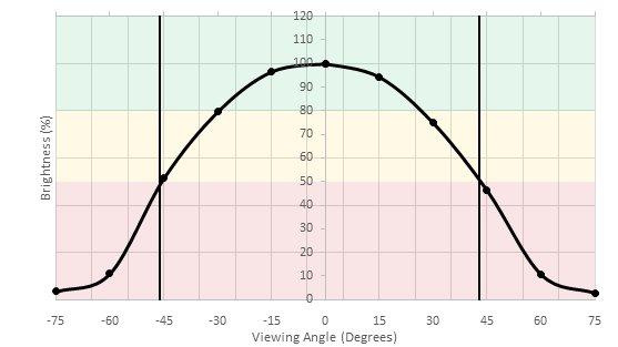 AOC AGON AG271QX Horizontal Brightness Picture