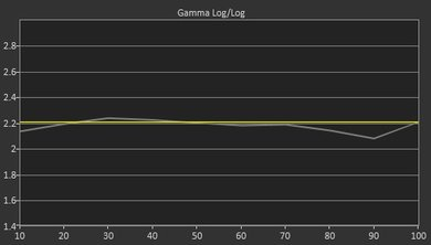 Samsung K6250 Pre Gamma Curve Picture