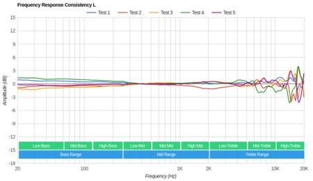 Plantronics RIG 800LX Wireless Consistency L