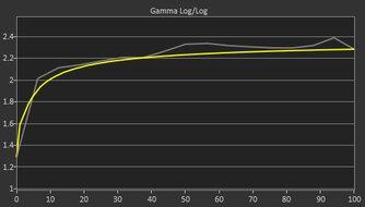 Samsung Odyssey G9 Pre Gamma Curve Picture