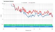 LG NANO75 2021 Total Harmonic Distortion