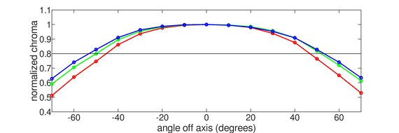 LG 27GL650F-B Horizontal Chroma Graph
