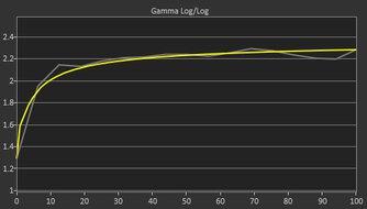 LG 48 C1 OLED Post Gamma Curve Picture