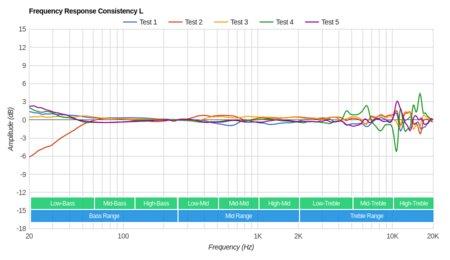 LucidSound LS31 Wireless Consistency L