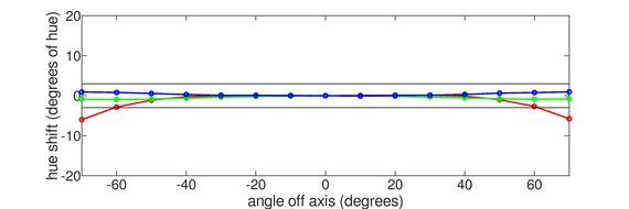ASUS ProArt Display PA278QV Horizontal Hue Graph