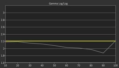 LG LF5600 Pre Gamma Curve Picture