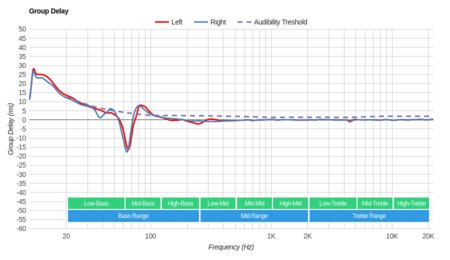 Sennheiser RS 165 RF Wireless Group Delay
