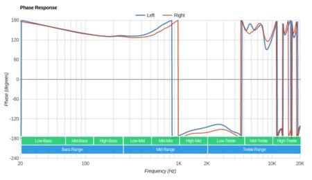 Rovking V1 Phase Response