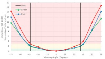 LG 29UM69G-B Horizontal Color Shift Picture