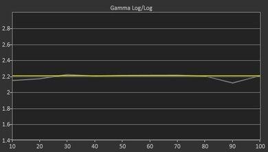Samsung KU7500 Pre Gamma Curve Picture