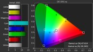 Sharp N7000U Color Gamut DCI-P3 Picture