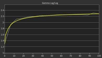 Sceptre C325W Post Gamma Curve Picture