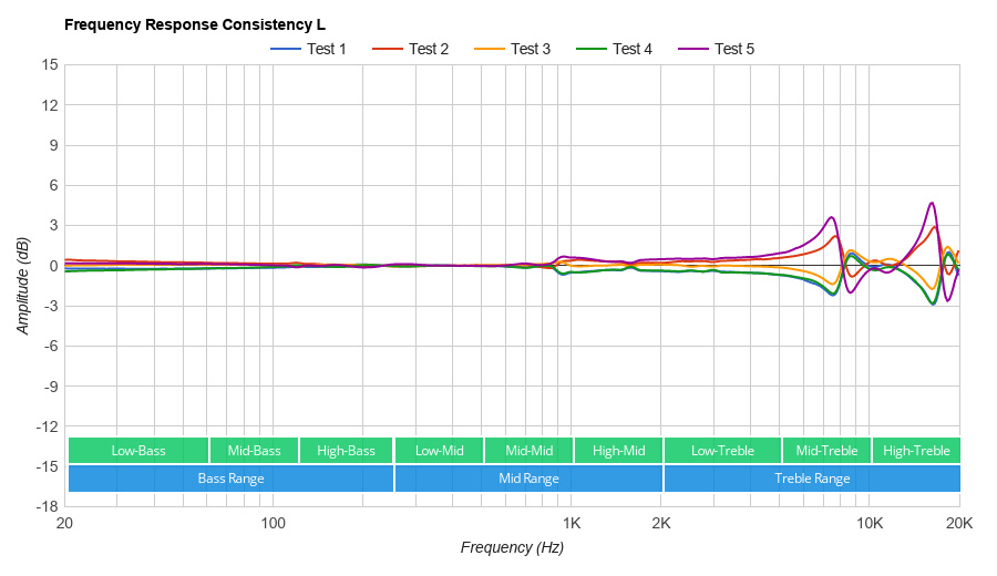 Frequenzgang der Jabra Elite 75t (frequency response) - rtings.com
