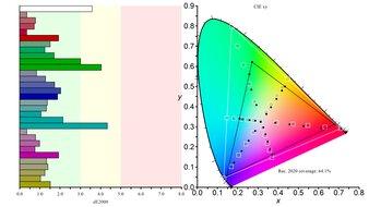 Gigabyte M32U Color Gamut Rec.2020 Picture