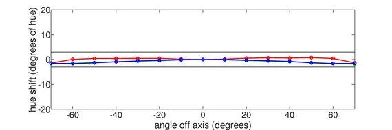 AOC CQ32G1 Horizontal Hue Graph