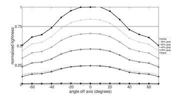 LG 27GN950-B Vertical Lightness Graph