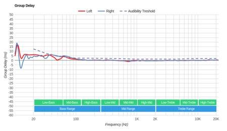 Creative Sound Blaster EVO ZxR Wireless Group Delay