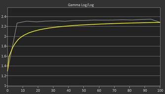 ASUS TUF Gaming VG34VQL1B Pre Gamma Curve Picture