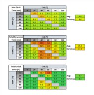 ASUS TUF Gaming VG27AQL1A Response Time Table
