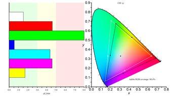 LG 27GN880-B Color Gamut ARGB Picture