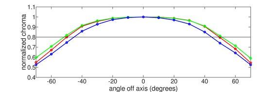 Dell S2721HGF Horizontal Chroma Graph