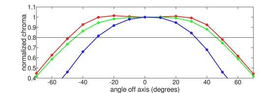 ASUS TUF Gaming VG258QM Horizontal Chroma Graph