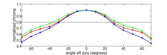 Samsung JG50 Vertical Chroma Graph