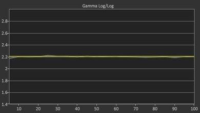 Samsung MU6100 Post Gamma Curve Picture