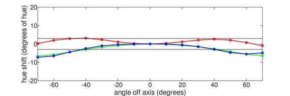 Dell S2417DG Horizontal Hue Graph