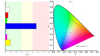 Gigabyte G27QC Color Gamut sRGB Picture