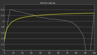 Samsung C49RG9/CRG9 Pre Gamma Curve Picture