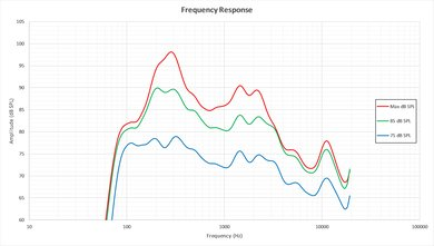 LG UH6150 Frequency Response Picture