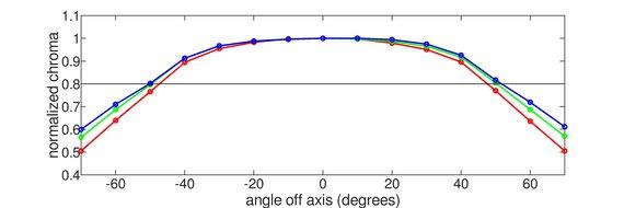 Acer Nitro VG271UP Pbmiipx Horizontal Chroma Graph
