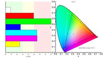 Dell S2721DGF Color Gamut ARGB Picture