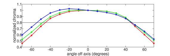 Lenovo Q27q-10 Horizontal Chroma Graph
