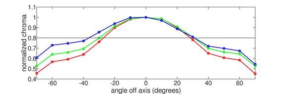 Lepow Z1 Gamut Vertical Chroma Graph