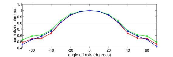 Dell UltraSharp U2520D Vertical Chroma Graph