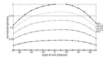 Dell S2721D Vertical Lightness Graph
