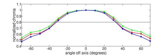 ASUS TUF VG27AQ Vertical Chroma Graph