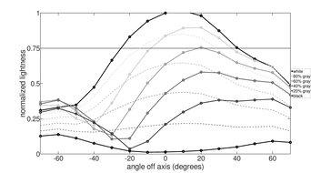 Dell E2220H Vertical Lightness Graph