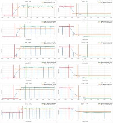 LG LJ5500 Response Time Chart