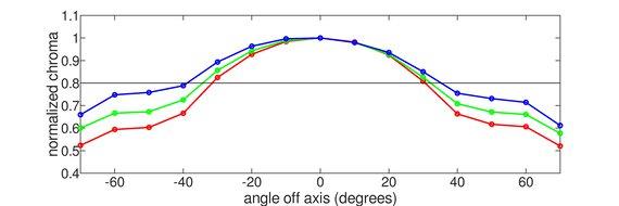 LG 34GP950G-B Vertical Chroma Graph