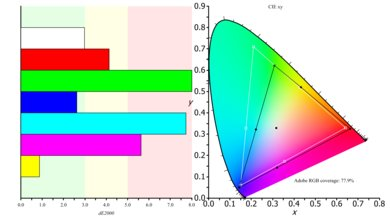 HP 27Q Color Gamut ARGB Picture